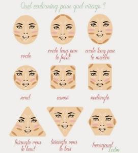 types de visage